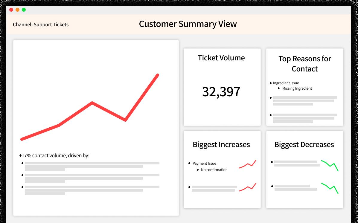SentiSum customer analytics software product screenshot