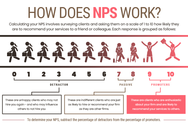 How does NPS work?