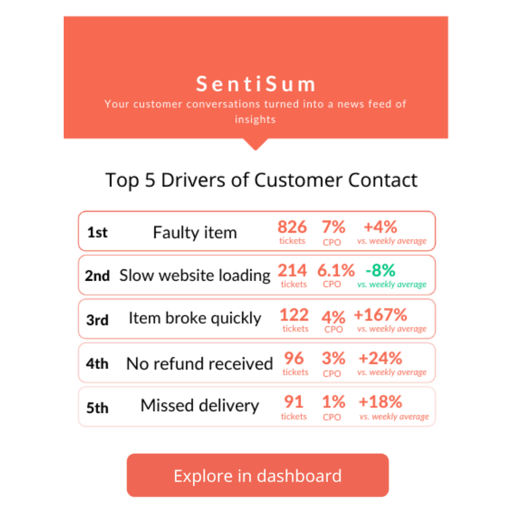 Customer Service Retention