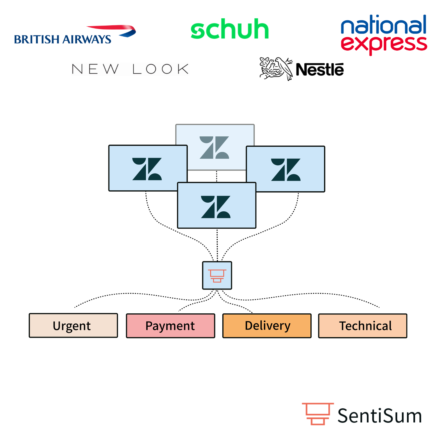 Routing and prioritisation of tickets zendesk