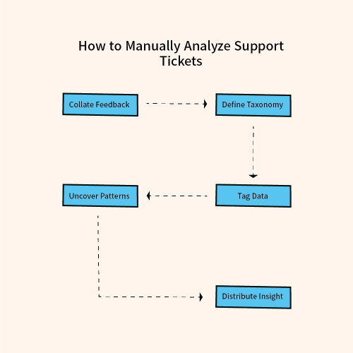 Manual analysis of support tickets