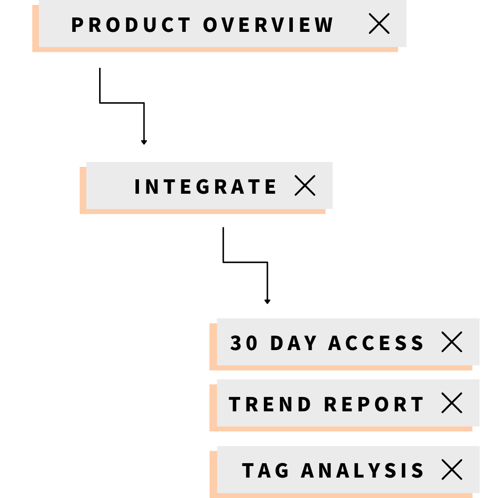 Customer support ticket analytics and insights using AI automation