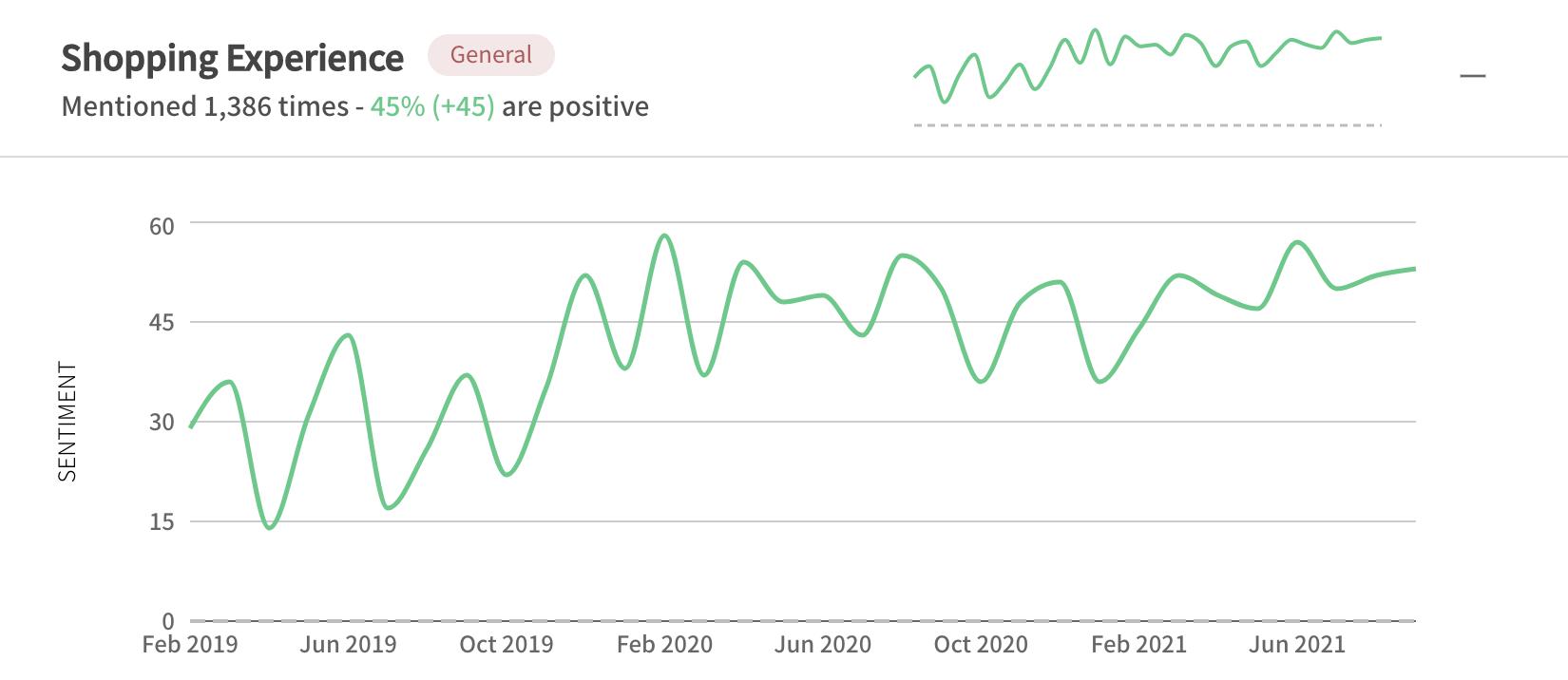 Customer feedback sentiment analysis example