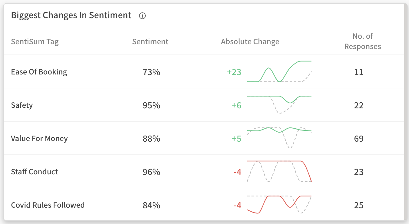 Sentiment analysis example dashboard