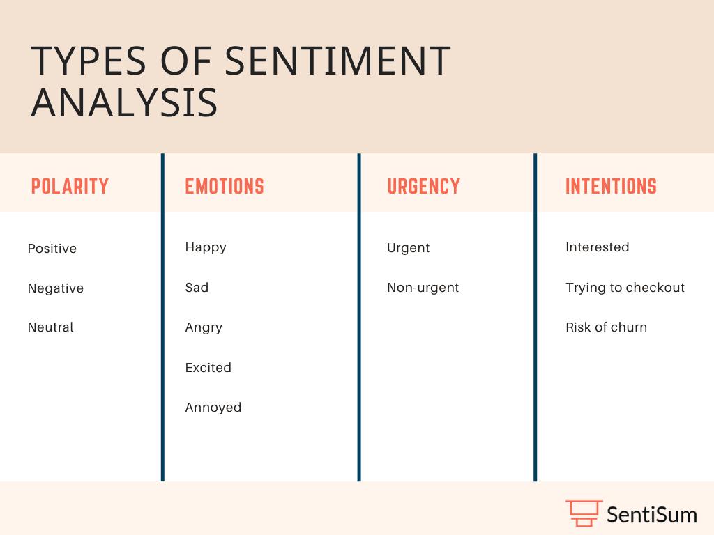 Types of customer sentiment analysis