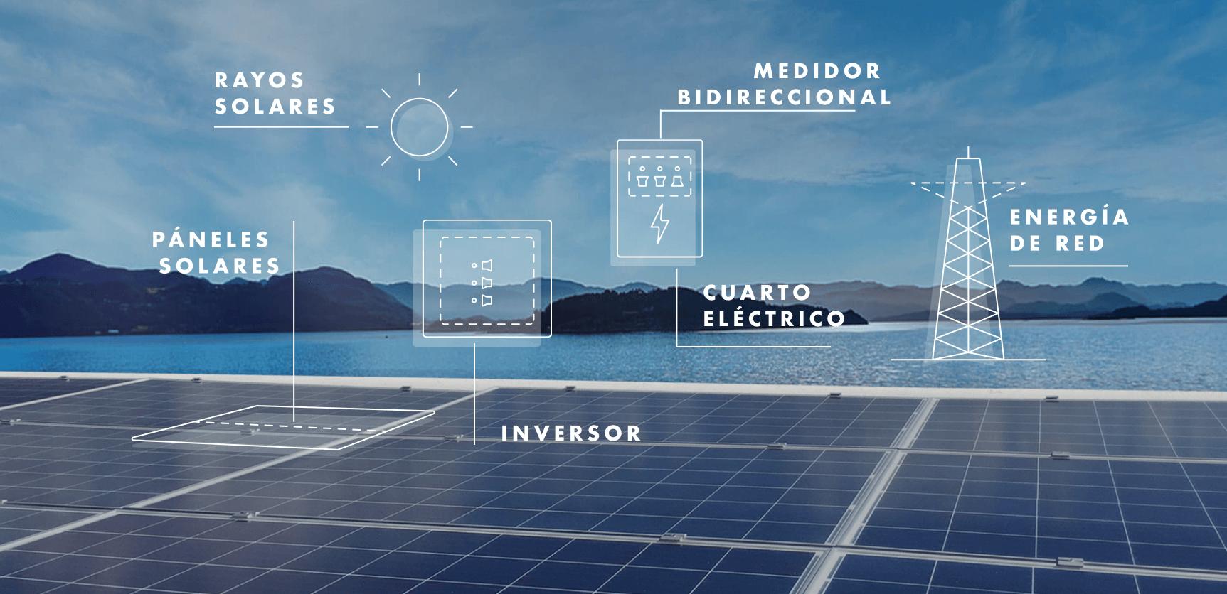 Modelo de funcionamiento de un pánel solar