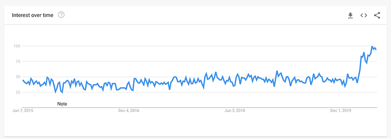 google trends stand up desk