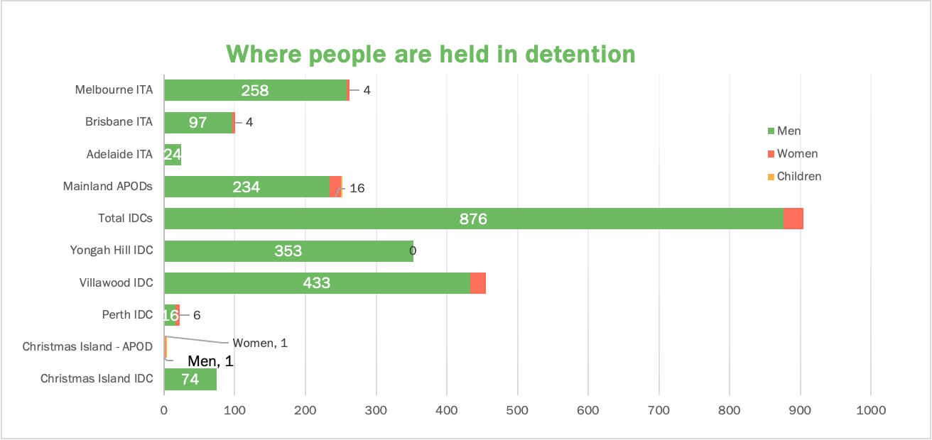 Bar chart showing location of people in detention