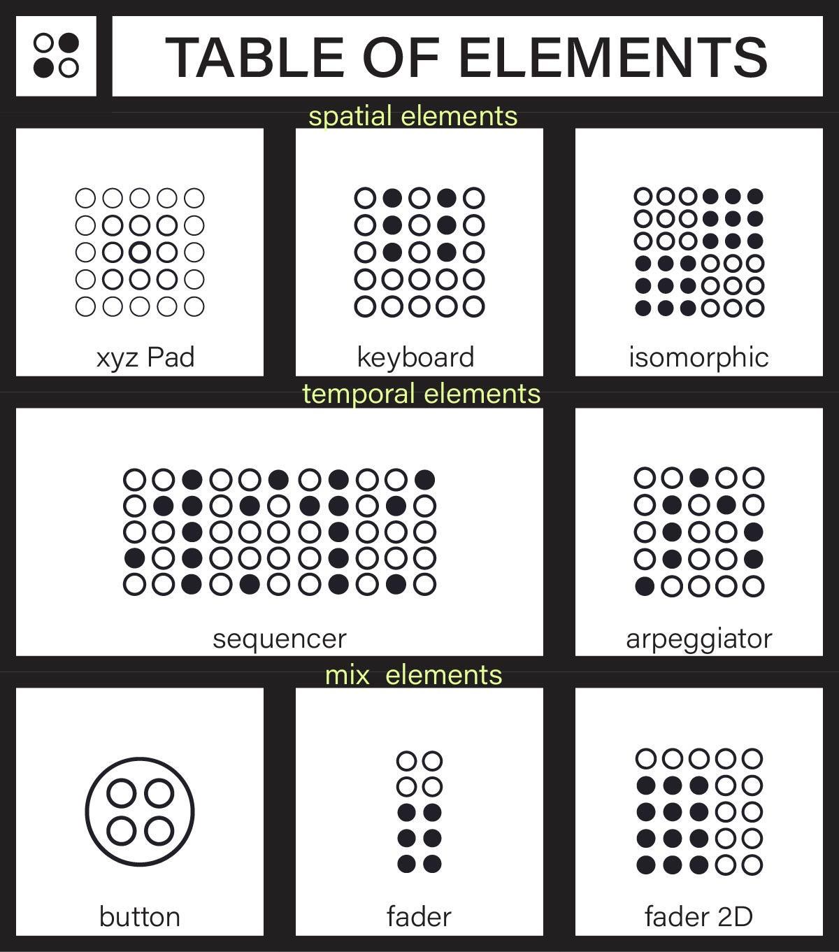 Table of elements for ERAE Touch