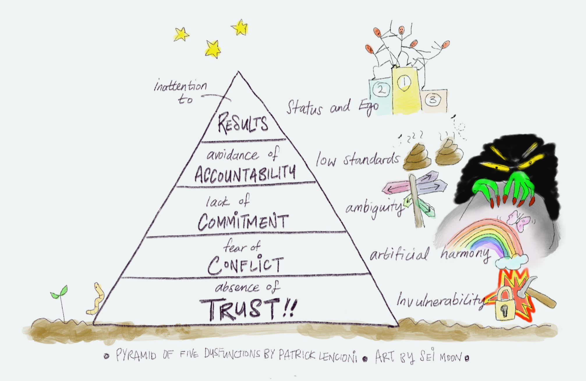 Pyramid of the 'Five Dysfunctions of a Team' with illustrations
