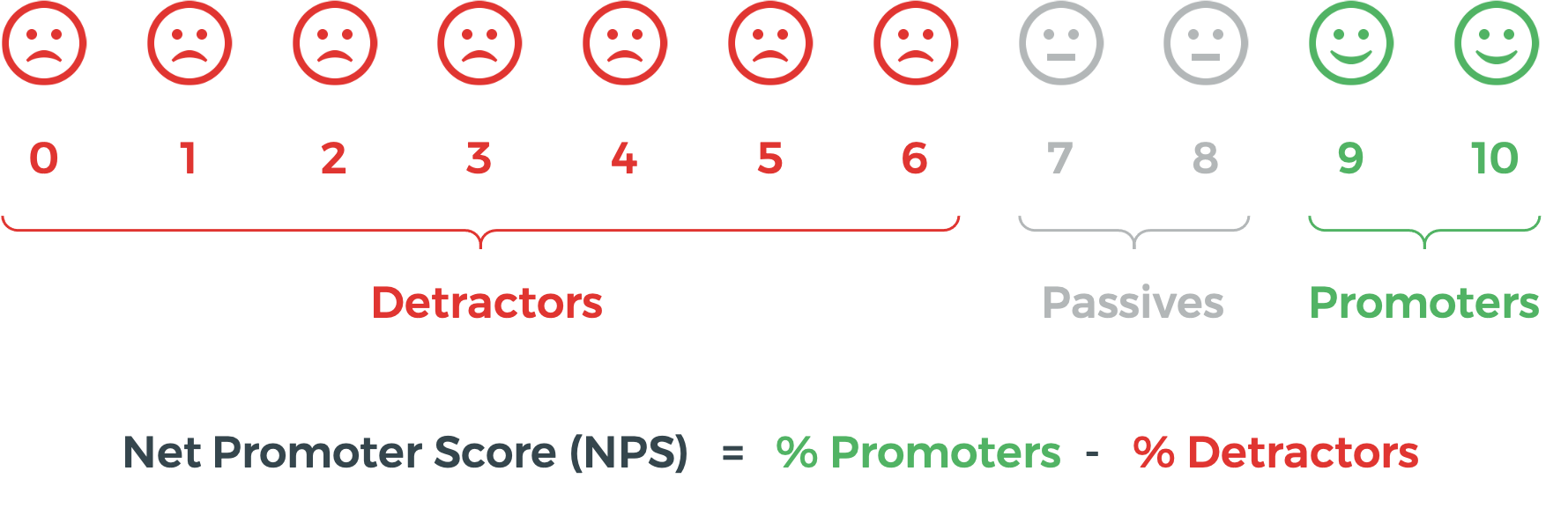 Calculation of Net Promoter Score