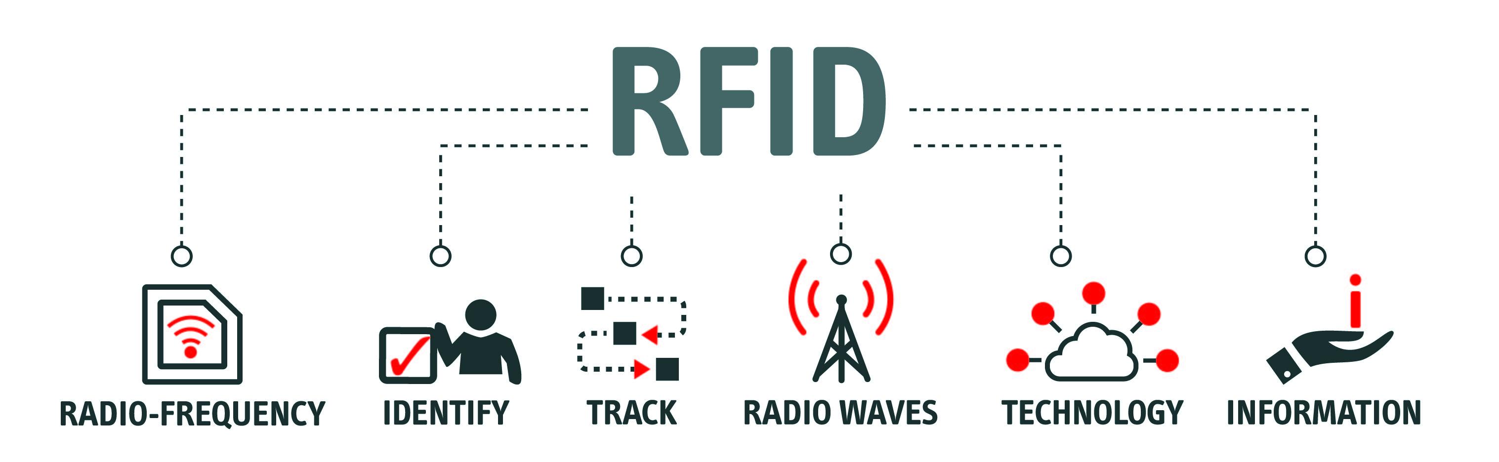 RFID AdobeStock_249367984 [Converted]