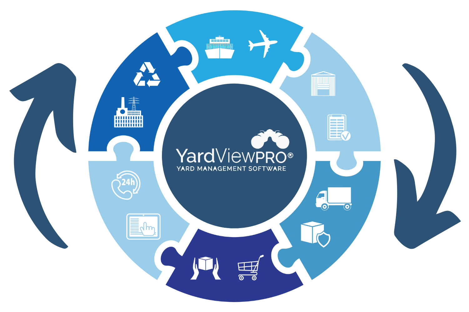 Illustration of a circluar image depicting puzzle pieces of the supply chain connected by the YardView yard management software system