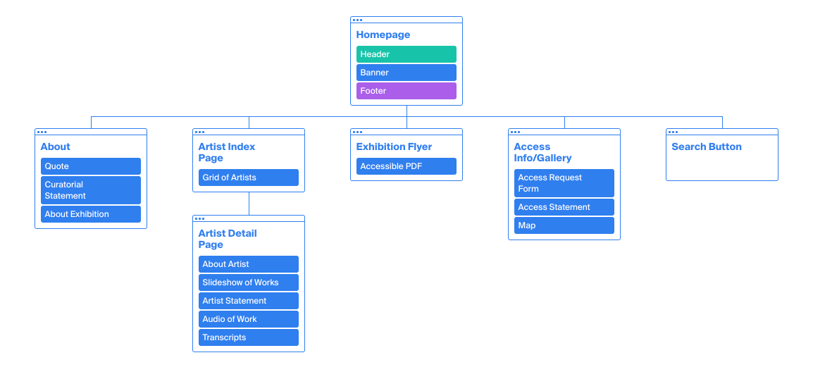 Sitemap for the website in blue colors showing the hierarchy of the web pages.