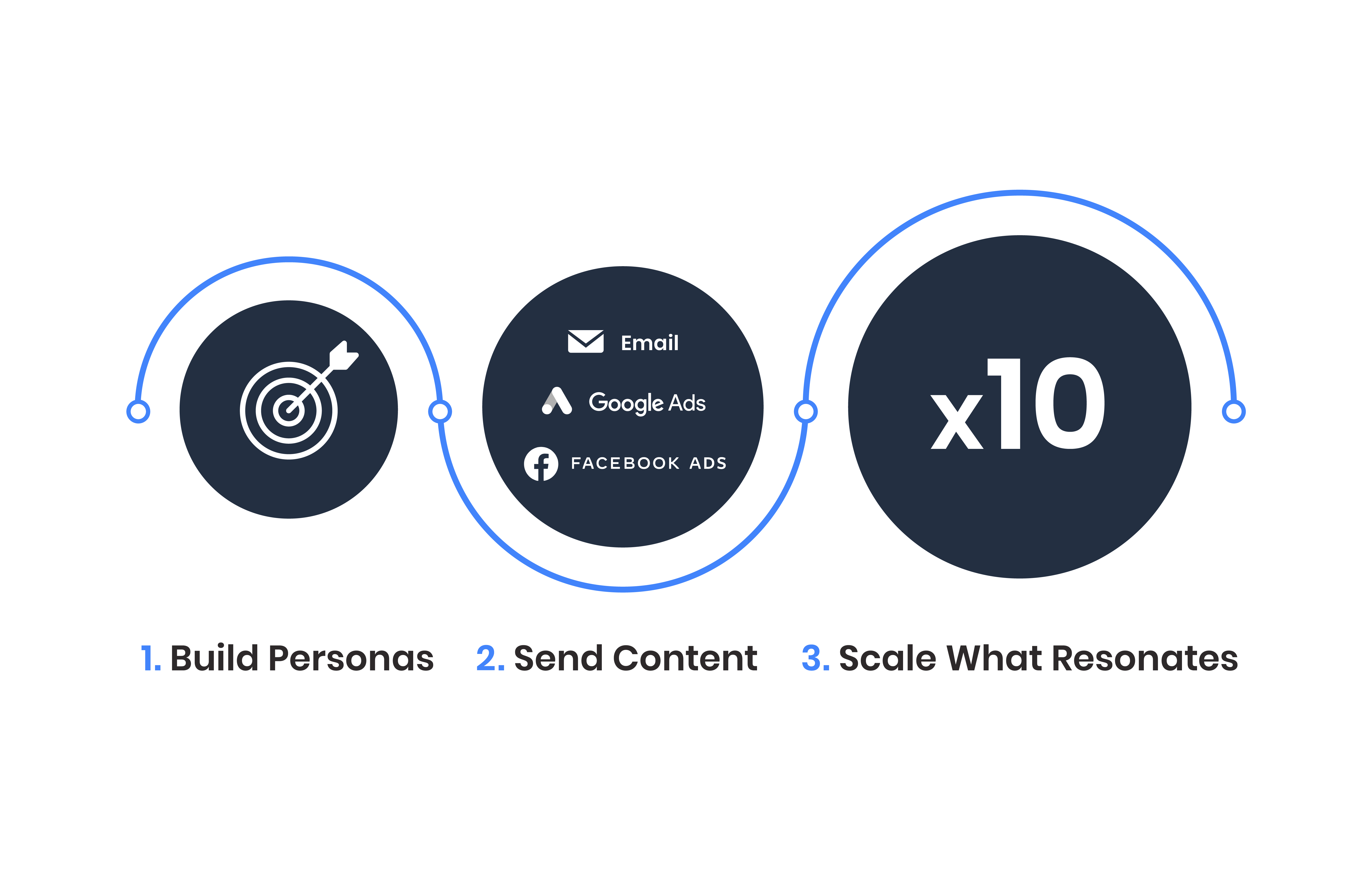 sales outbound workflow personas