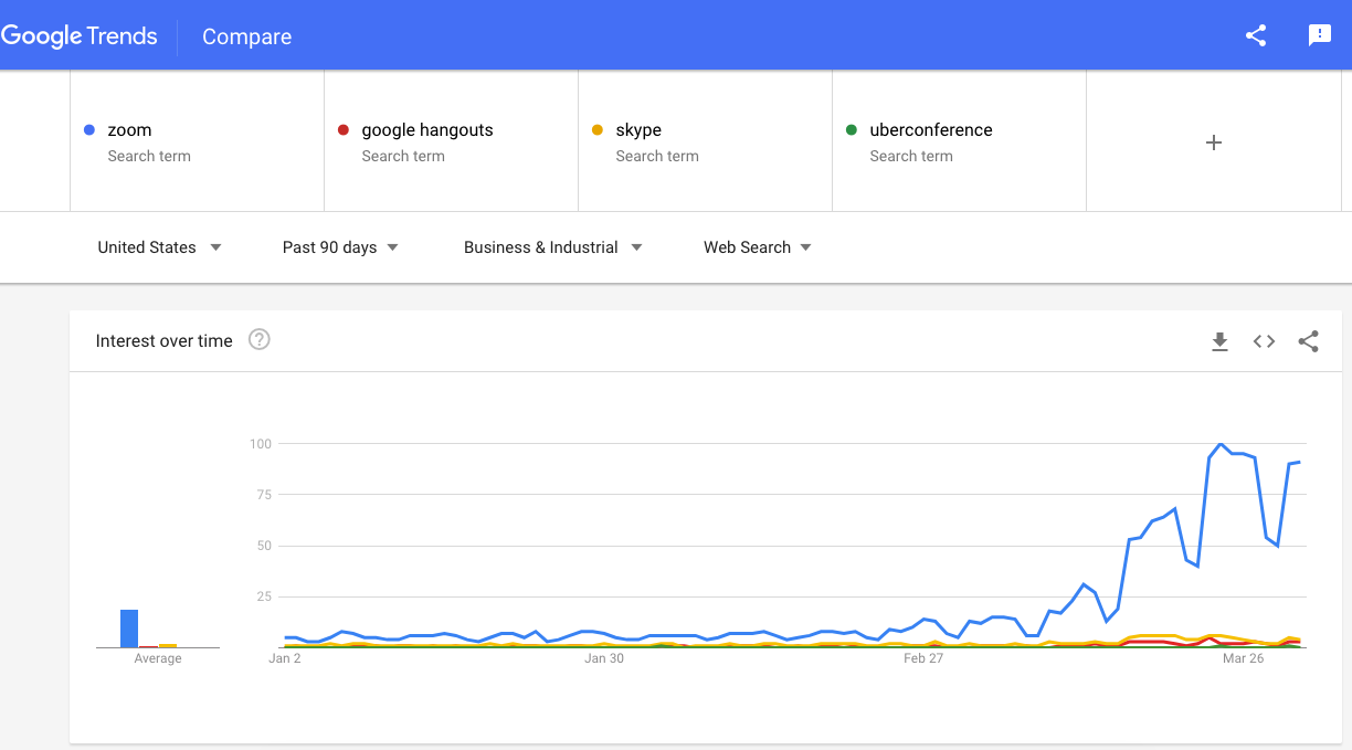 Google trends during COVID-19