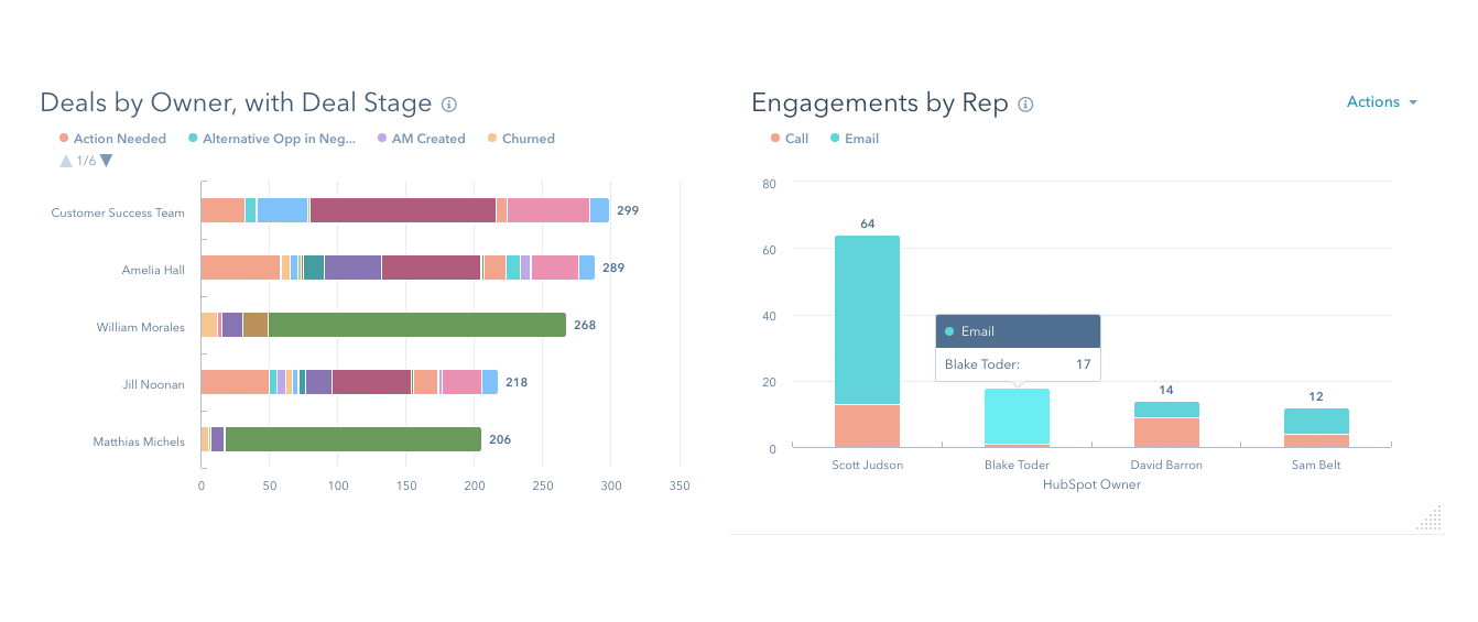 Using Sona + HubSpot: Zero minutes per day spent on lead management.
