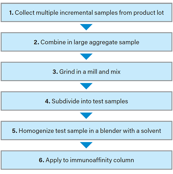 Figure 1: Proper sample handling techniques set the stage for accurate, reliable results.