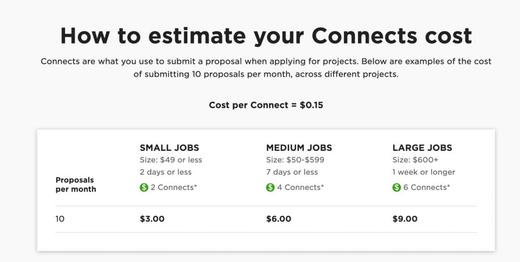 Table showing the cost of Upwork connects.