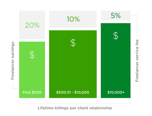 Chart of fees for freelancers on Upwork.
