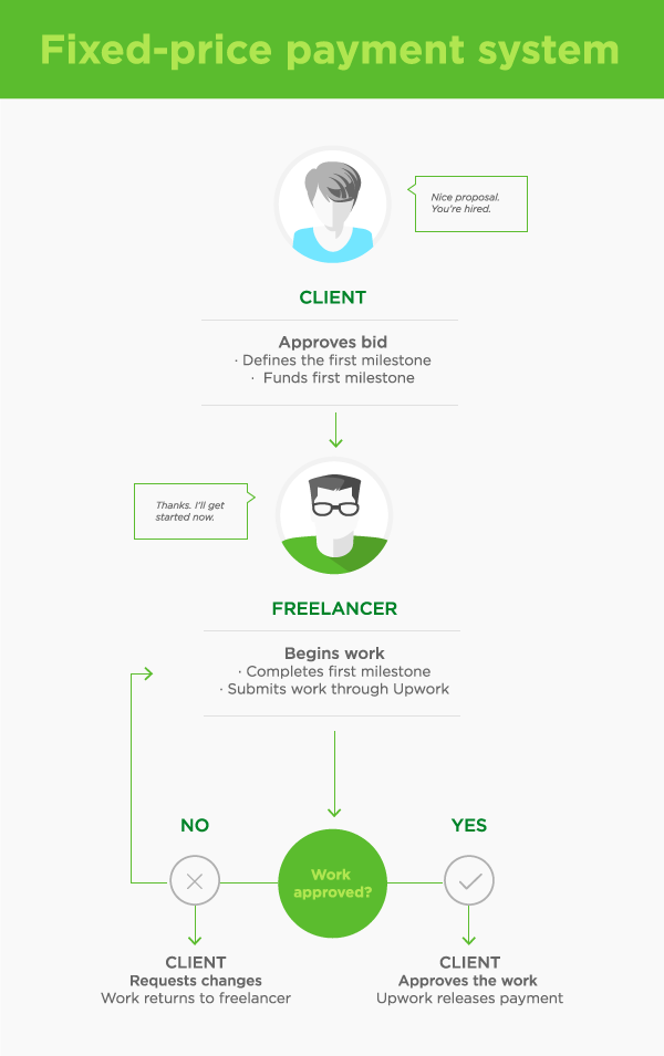 Workflow of how the fixed-price payment system works on Upwork.