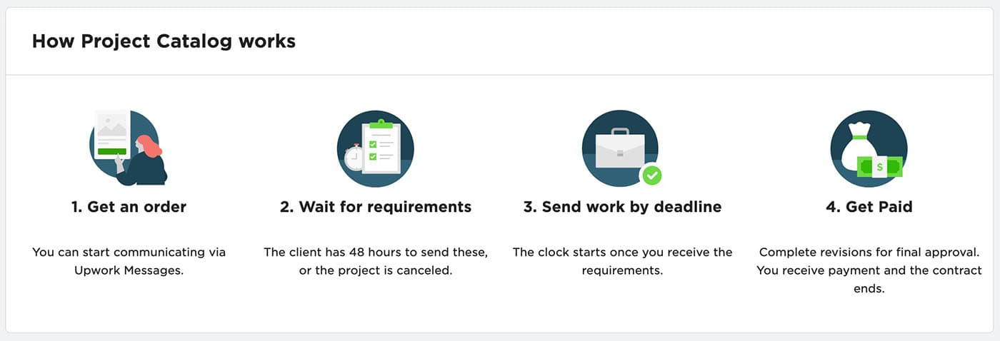 How project catalogs work on Upwork.