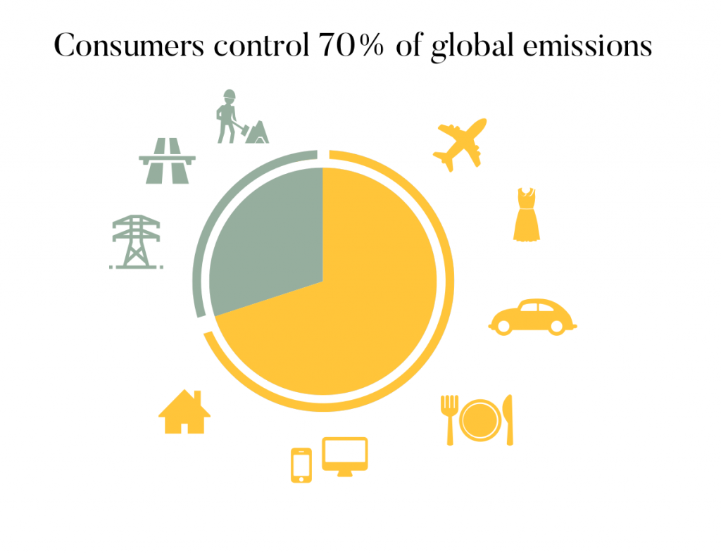 Infographic pie chart showing that consumers control 70% of global CO2 emissions.
