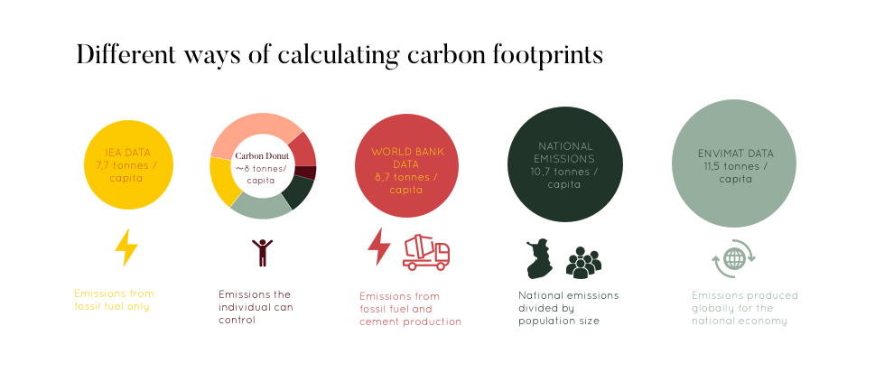 Infographic showing different ways of calculating greenhouse gas emissions.