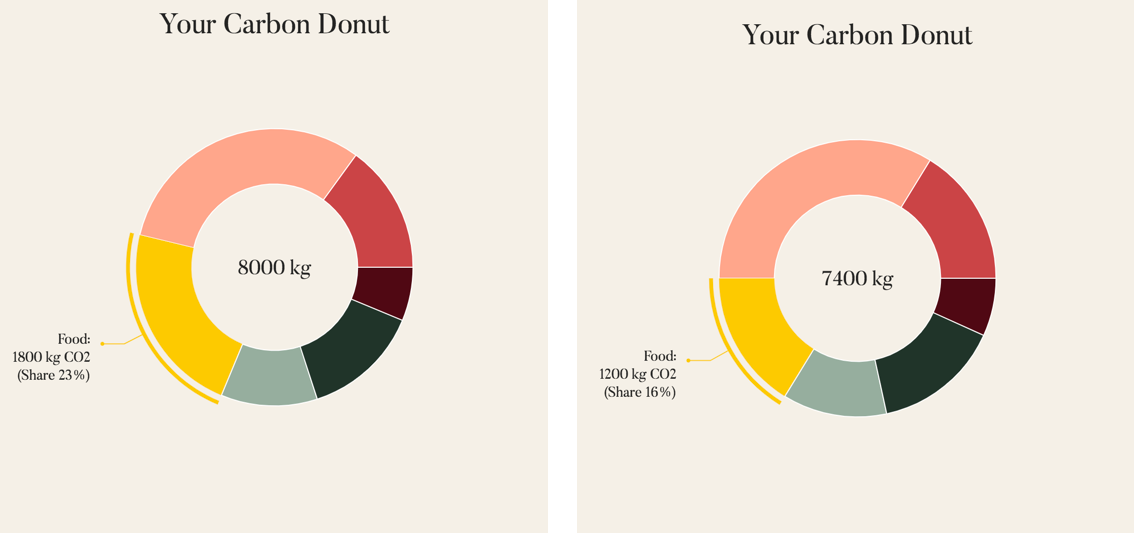 Infographic of yearly emissions comparison of average Finn diet versus pescatarian diet.