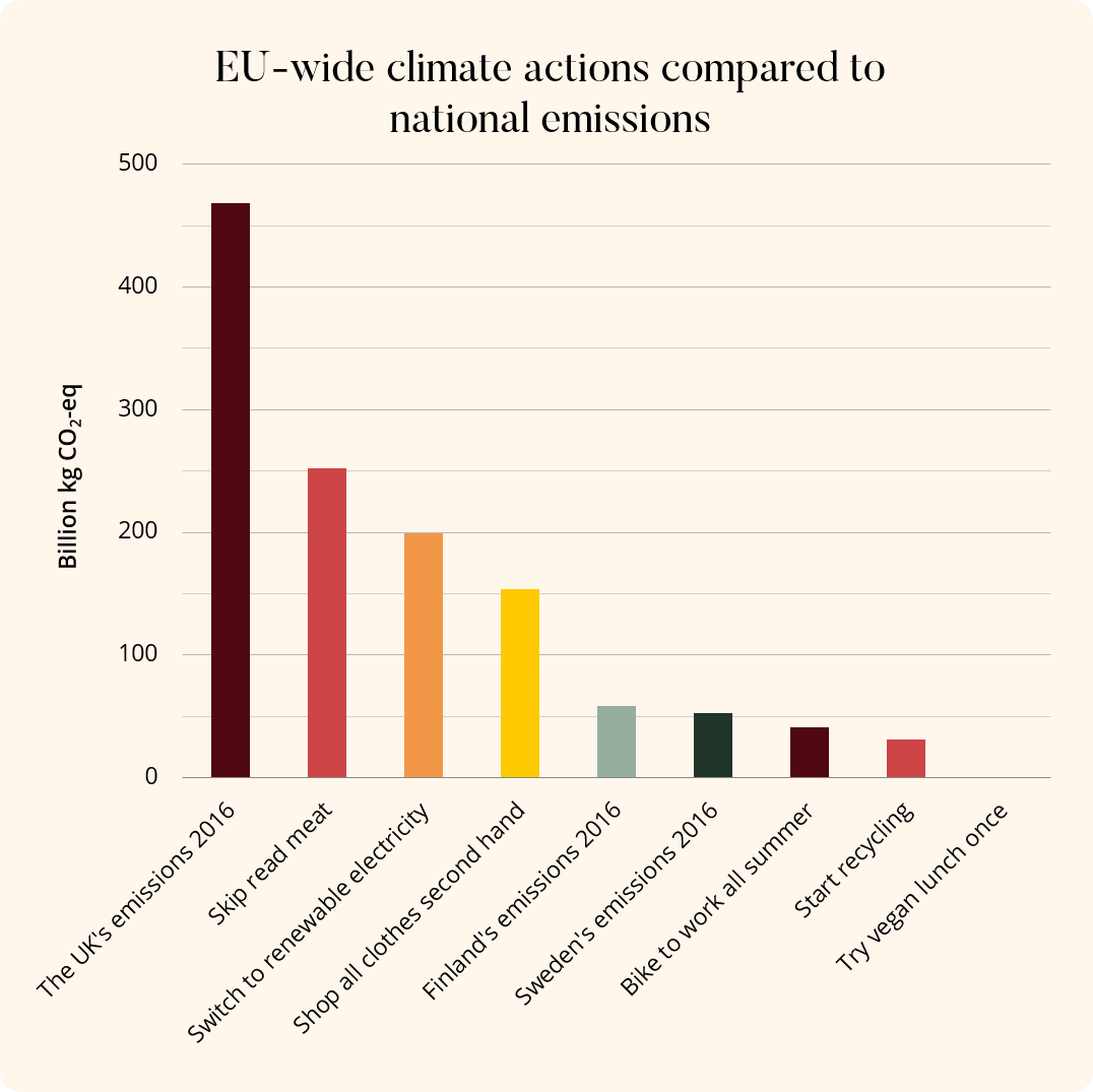 EU-wide climate actions compared to national greenhouse gas emissions.