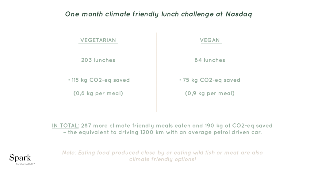 Table showing difference in CO2 emissions from a vegetarian diet compared to a vegan diet.