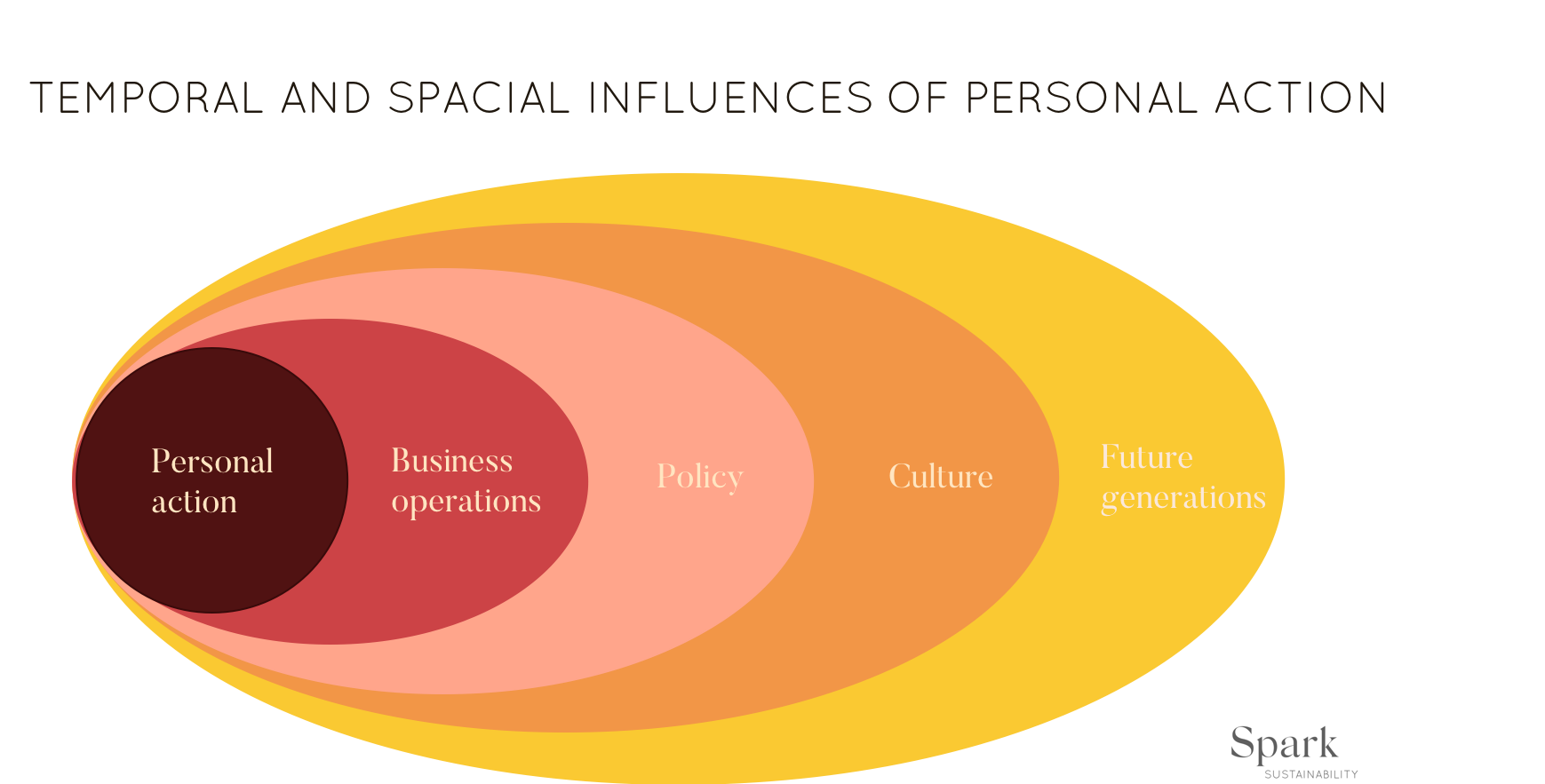 Infographic of temporal and spacial influences of personal climate action and their relation to companies and policy.