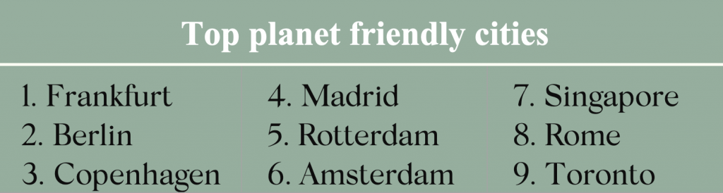 List of top 9 planet friendly cities for sustainable travel: Frankfurt, Berlin, Copenhagen, Madrid.