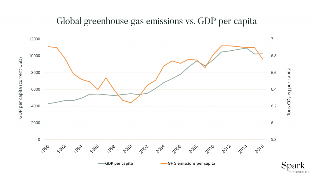 Infographic of greenhouse gas emissions compared to GDP per capita.