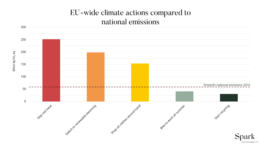 Infographic: EU-wide climate actions compared to national CO2 emissions in Finland.