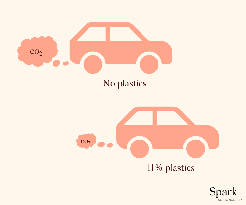 Infographic of two cars: one with 11% plastic components, and hence less CO2 emissions, and one without plastic.
