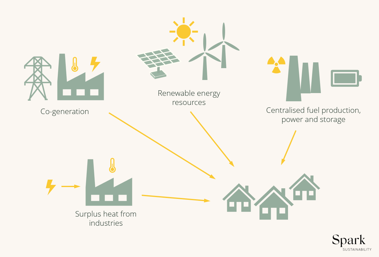 Components of a carbon neutral (greenhouse gas emissions equal what sinks can absorb) power system.