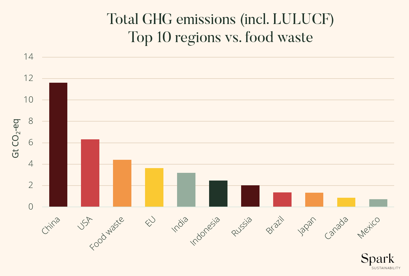 Infographic: If food waste was a country it would be the third largest greenhouse gas emitter in the world.