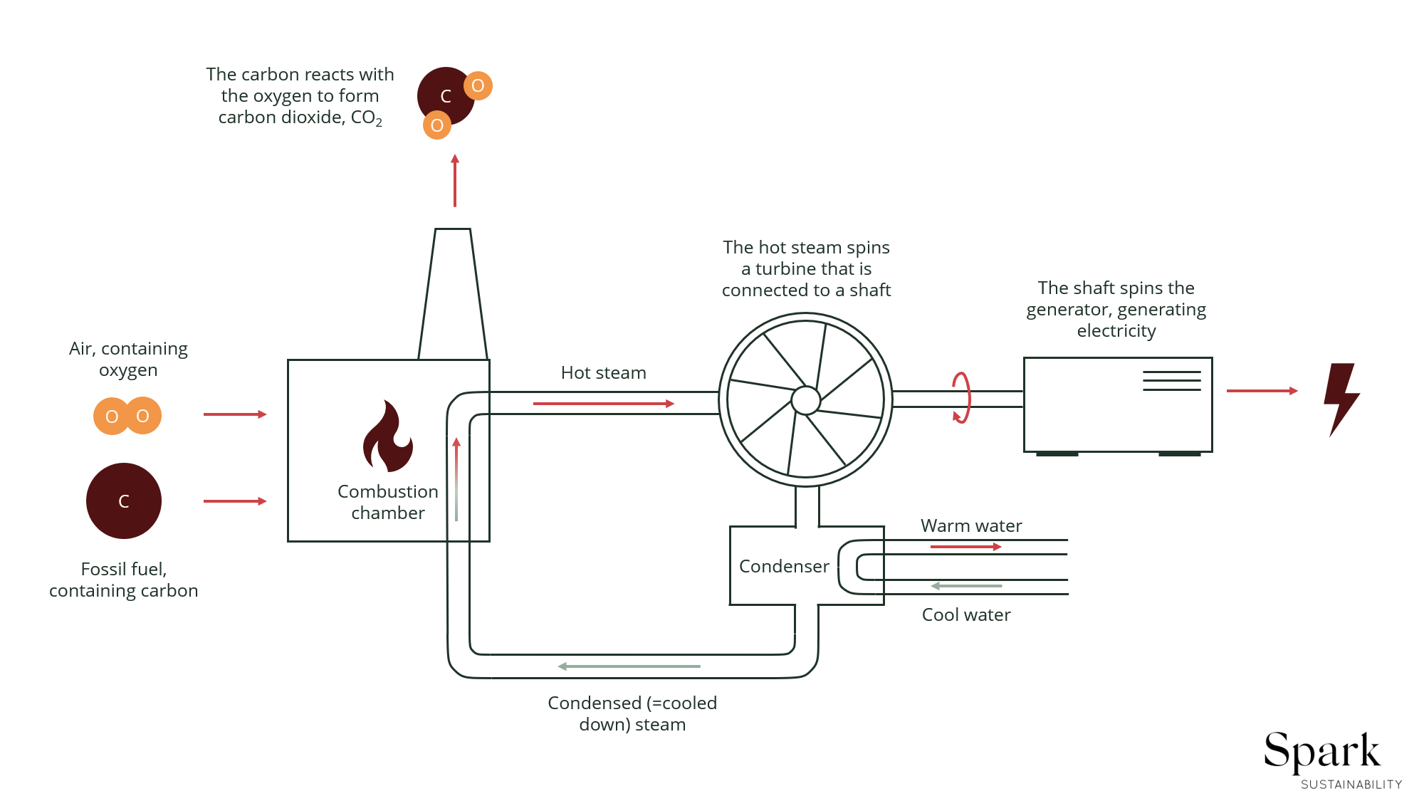 combustion process explained.