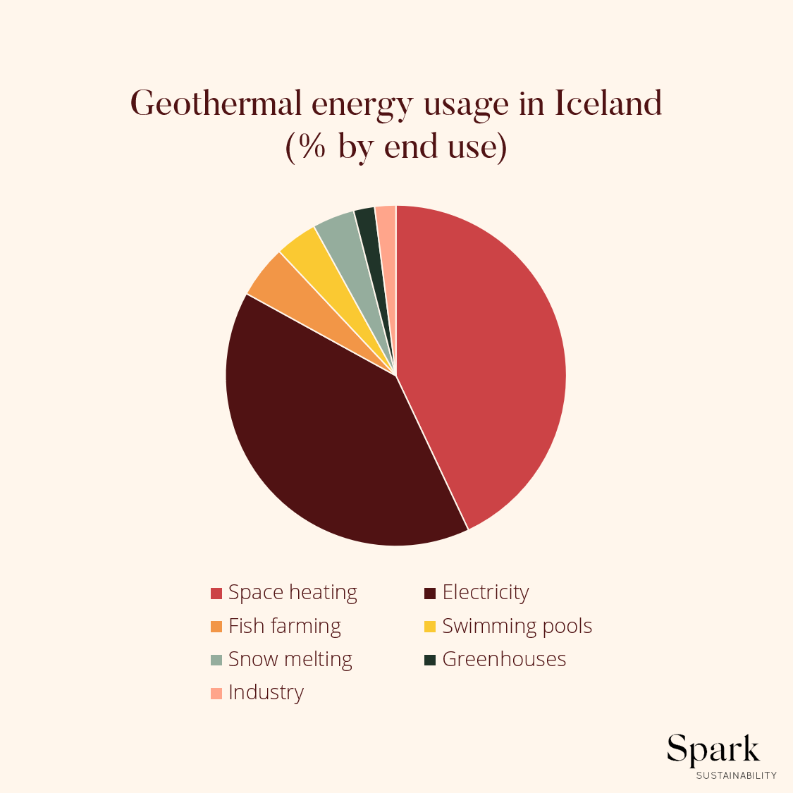 Sustainable electricity infographic – 60% of Iceland's energy consumption is geothermal energy.