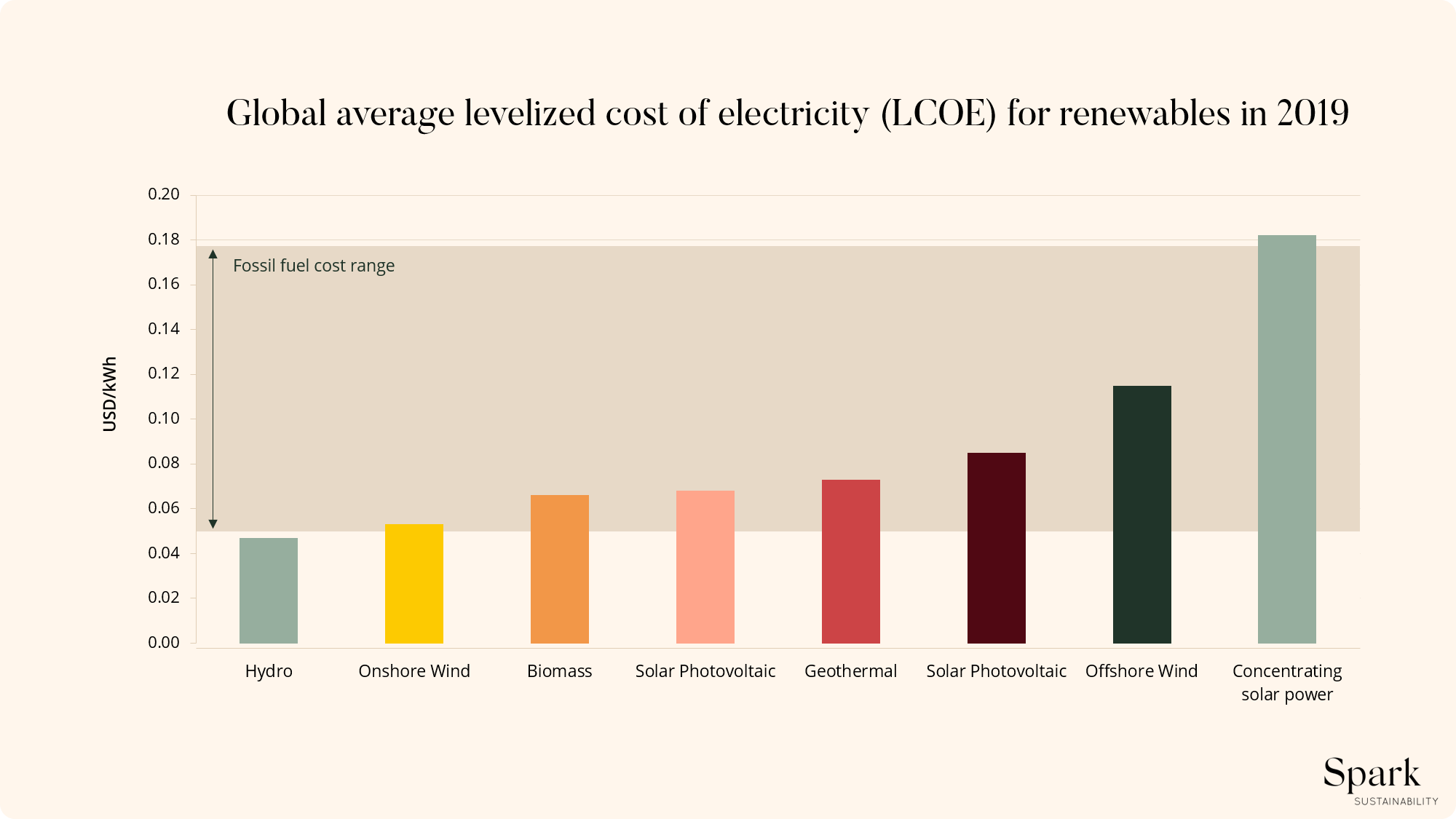 Infographic: the average cost of different forms of renewable energy - the climate impact of electricity.