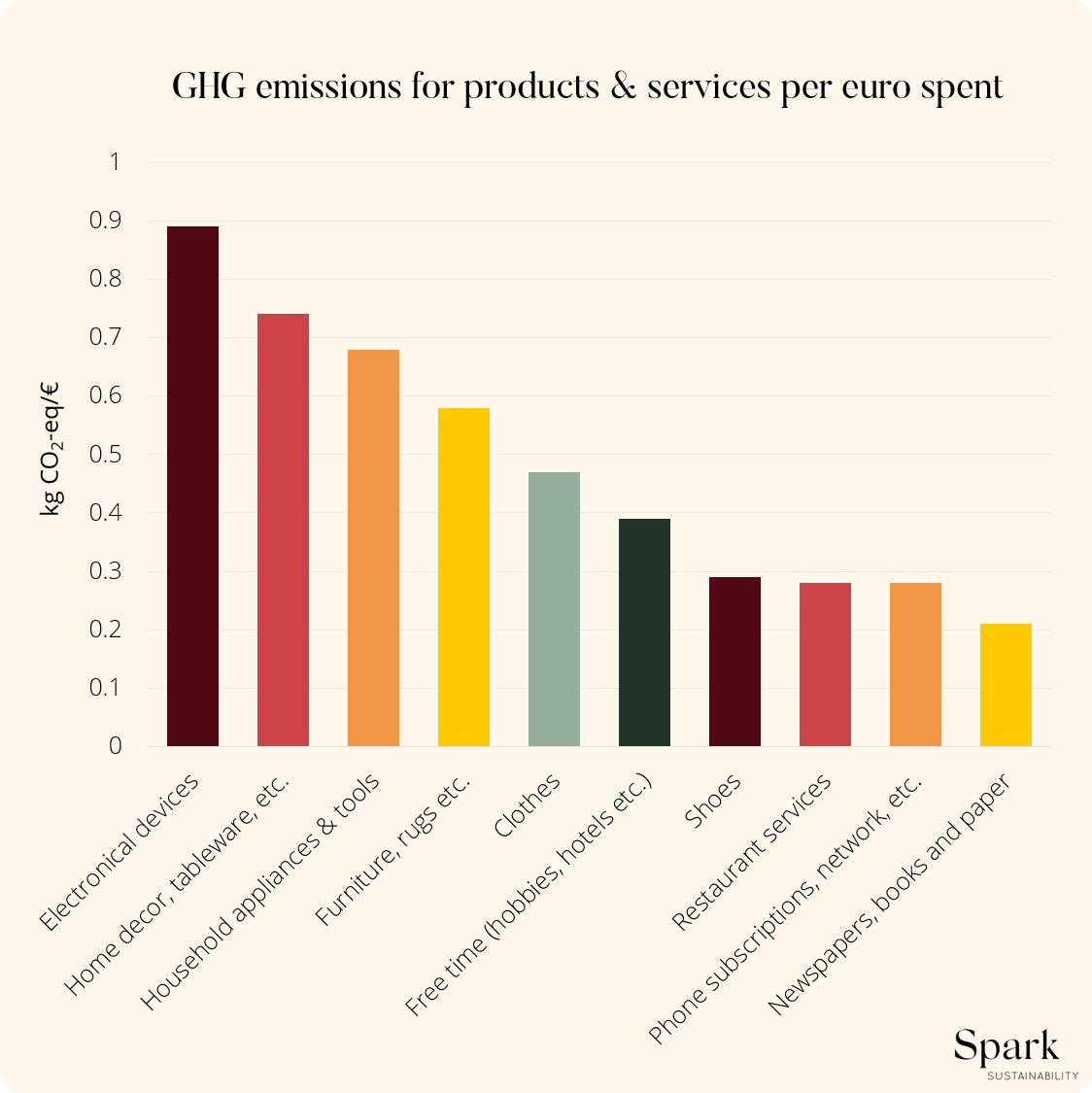 Infographic of greenhouse gas emissions for products and services per category per euro spent.