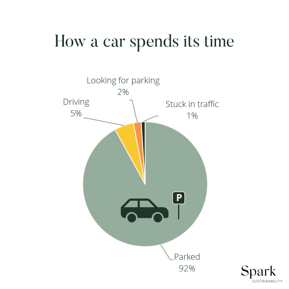 Sustainable transport infographic – A car spends 92% of its lifetime parked.