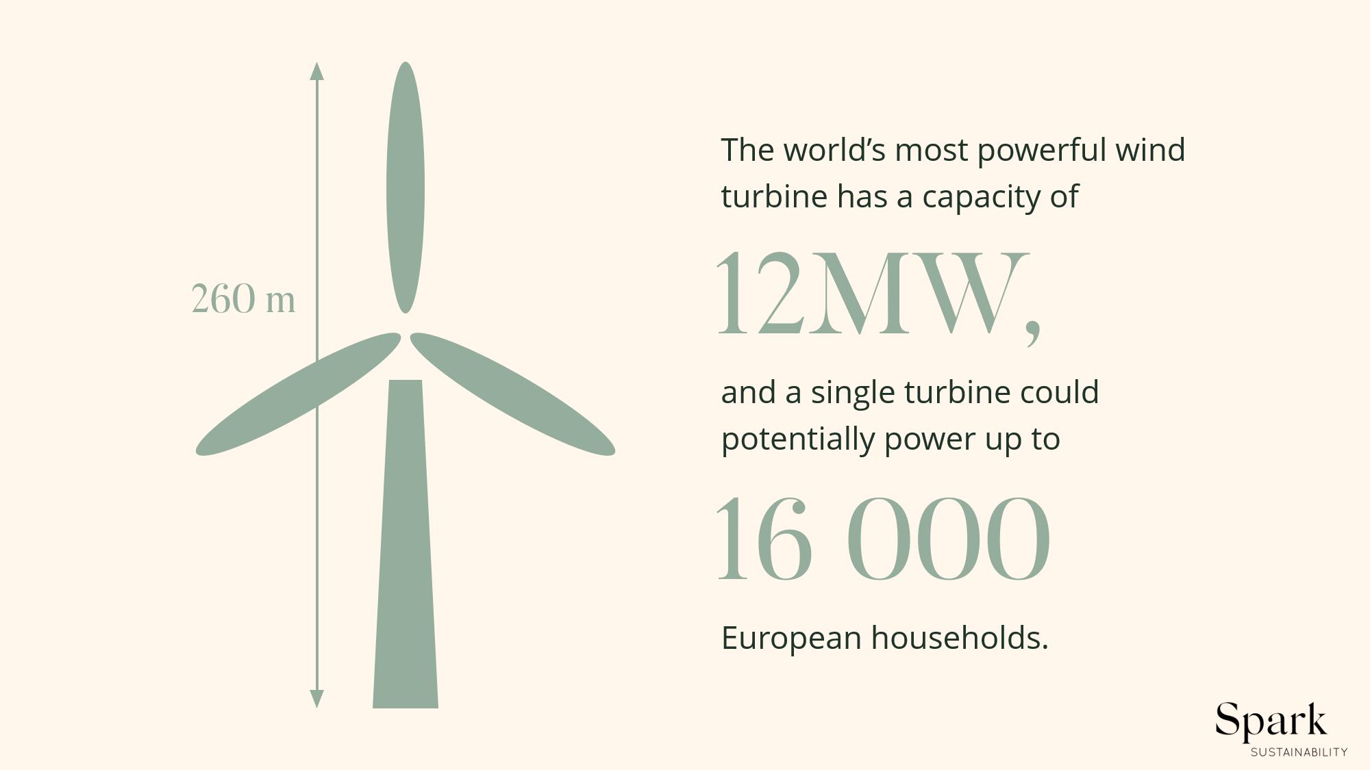 The world's most powerful wind turbine.