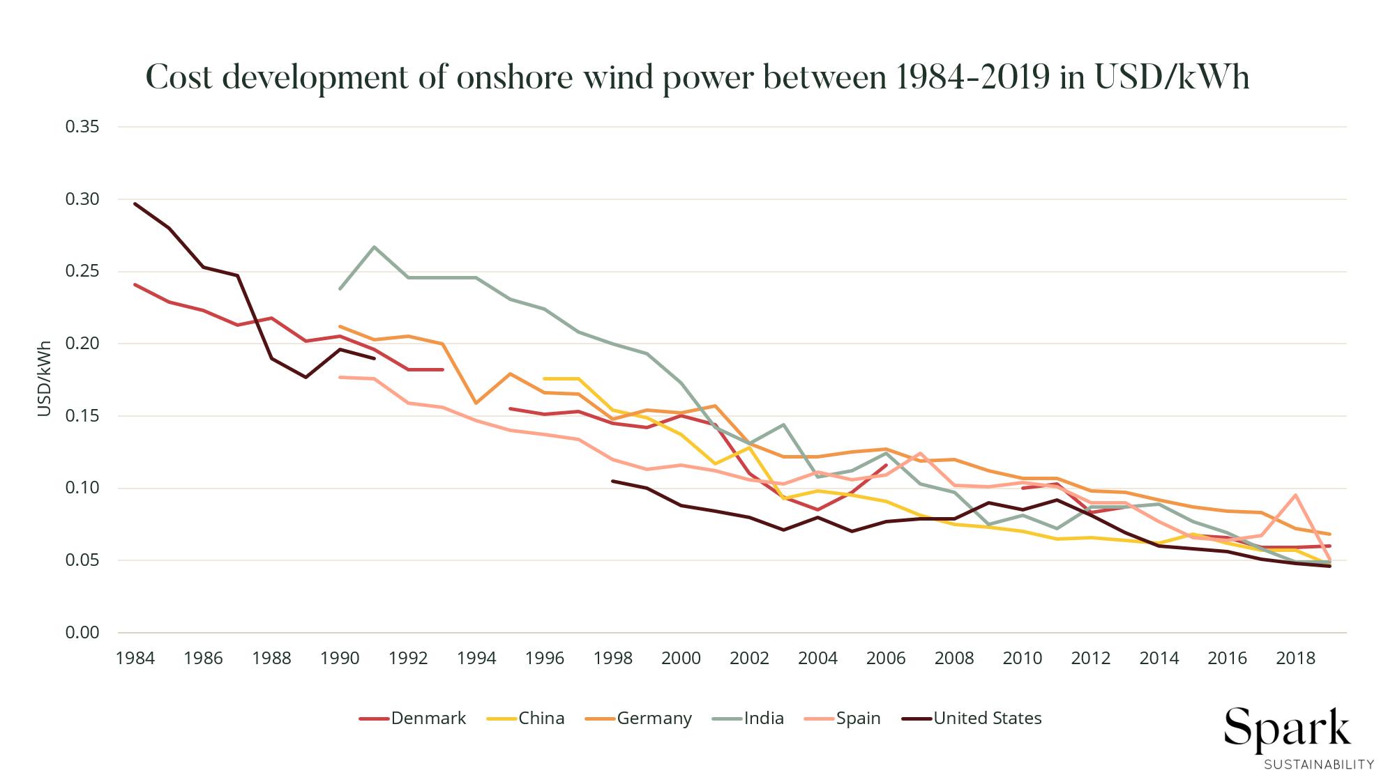 Cost development of onshore wind power.