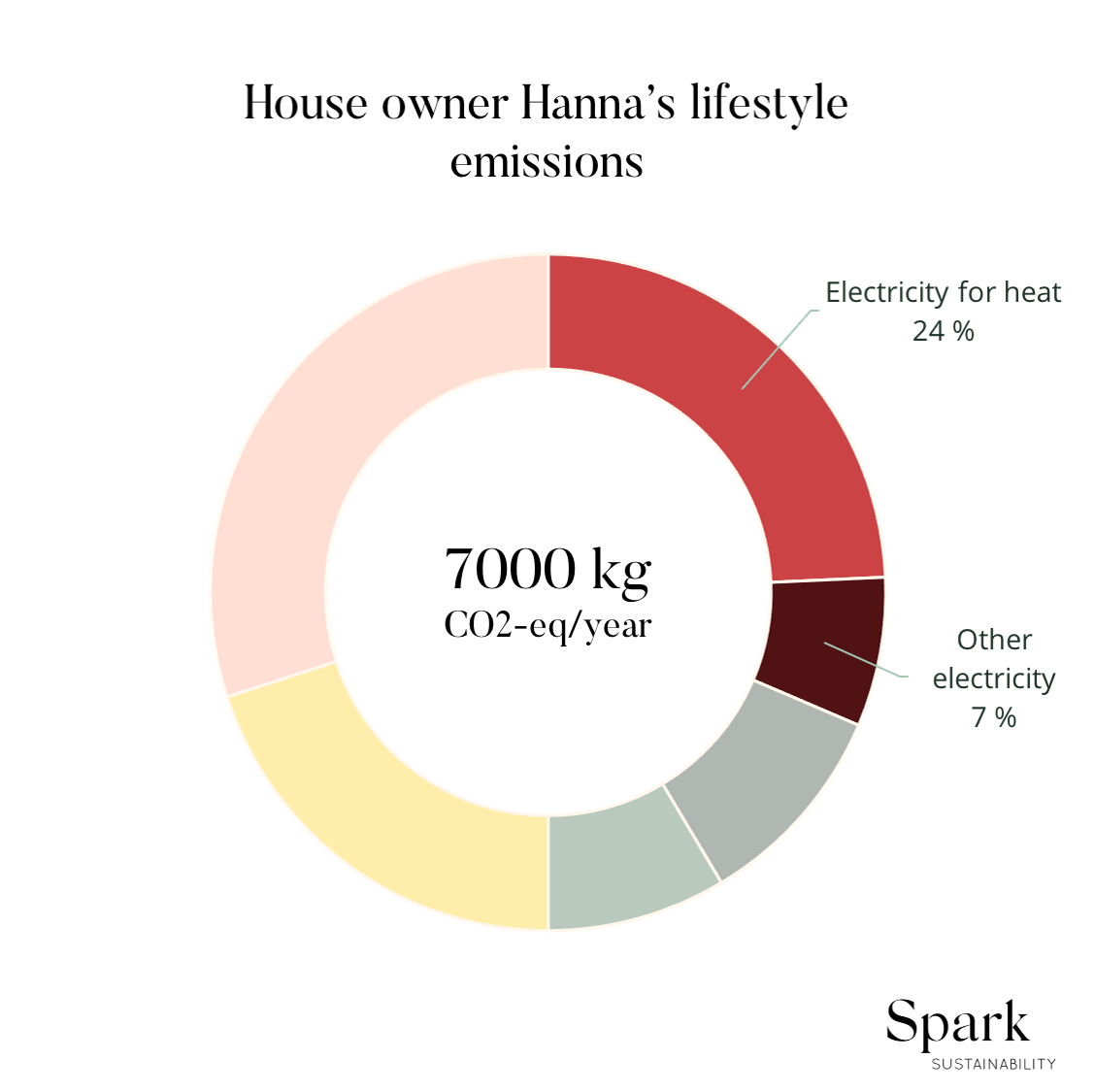 House owner Hanna's lifestyle emissions.