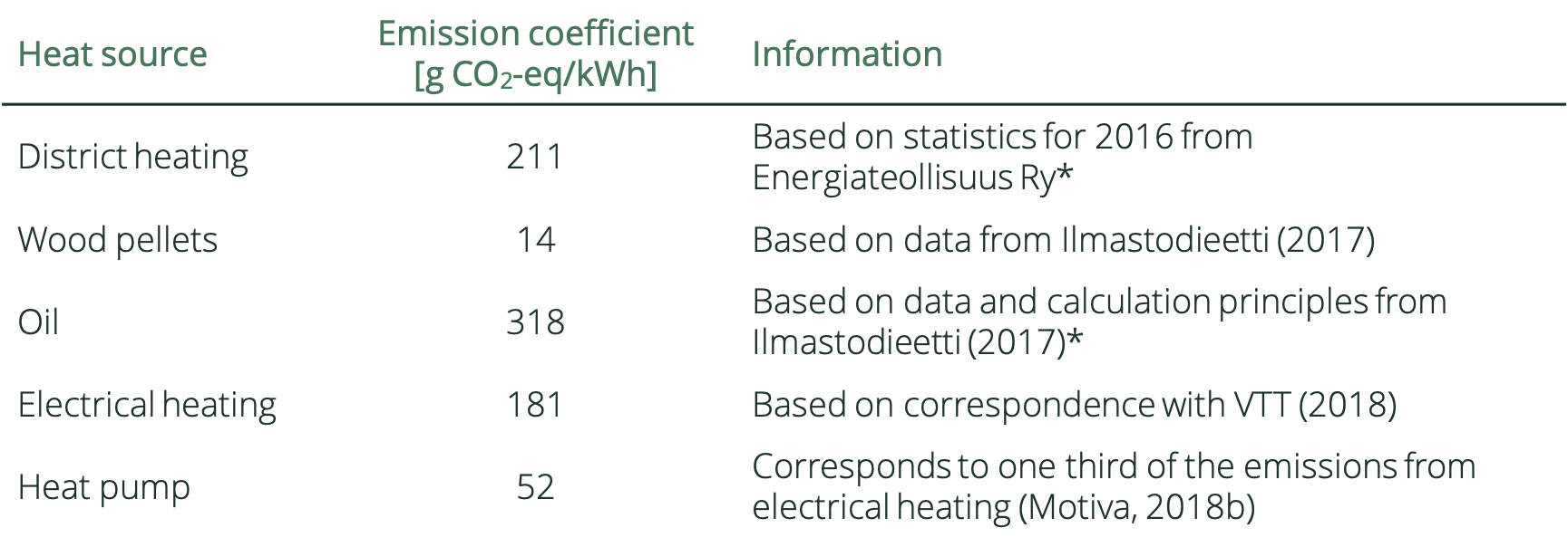 Table describing the greenhouse gas emissions from different heat sources.