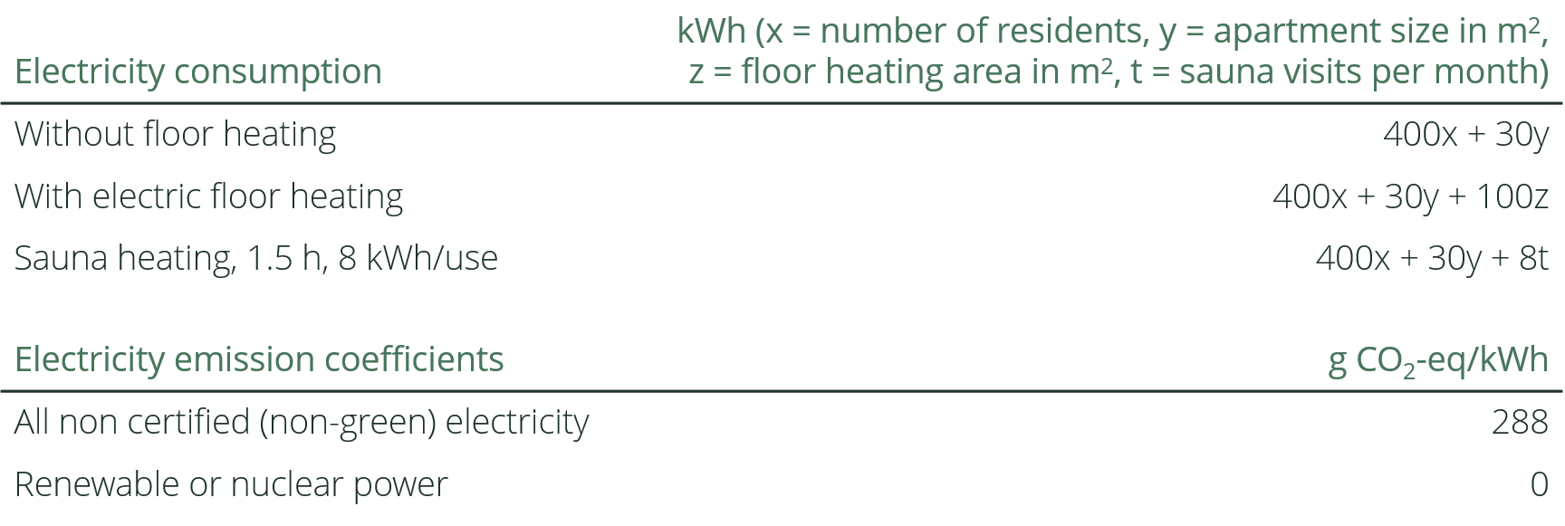 Table describing how electricity consumption has been calculated as well as the greenhouse gas emissions from different types of electricity sources.