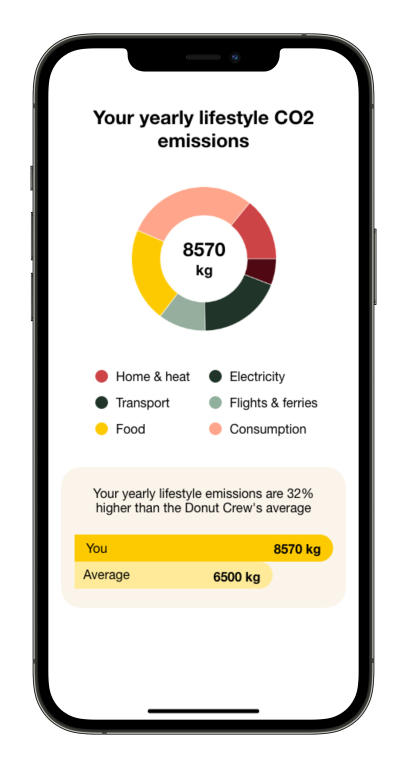 Screenshot of the Carbon Donut app showing the user's monthly CO2 emissions split into different categories.