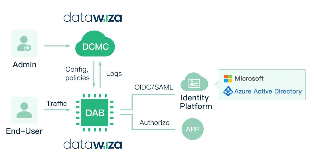 access management as a service (AMaaS) diagram